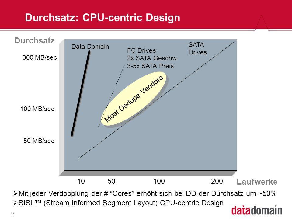 17 Durchsatz: CPU-centric Design Mit jeder Verdopplung der # Cores erhöht sich bei DD der Durchsatz um ~50% SISL (Stream Informed Segment Layout) CPU-centric Design Laufwerke Durchsatz 300 MB/sec 100 MB/sec 50 MB/sec 2001005010 Most Dedupe Vendors FC Drives: 2x SATA Geschw.