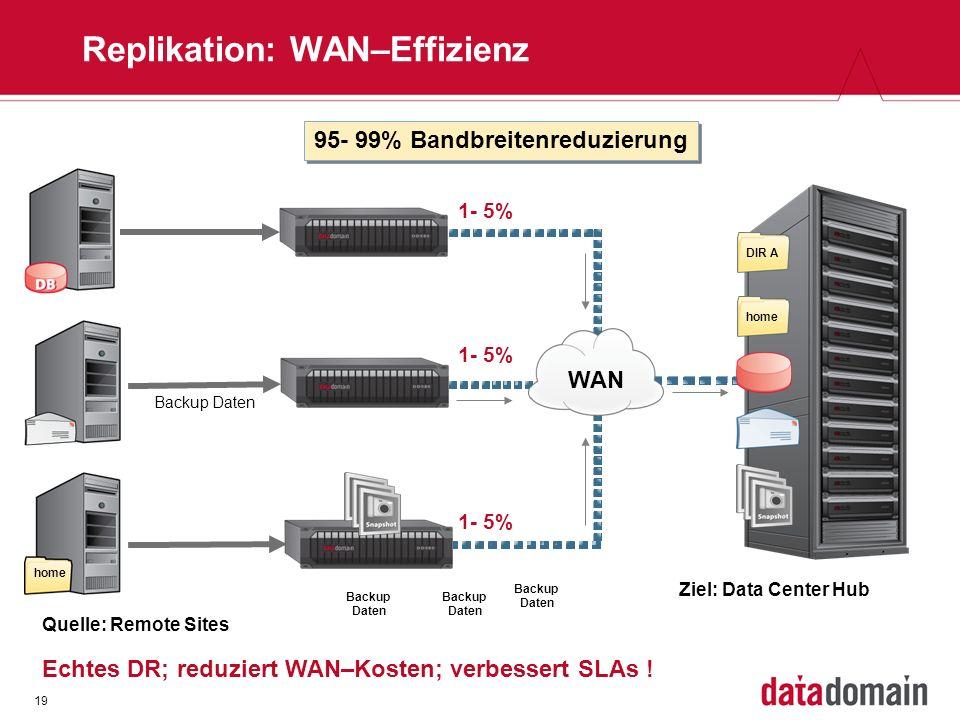 19 Replikation: WAN–Effizienz WAN home Backup Daten homeDIR A Quelle: Remote Sites Ziel: Data Center Hub 95- 99% Bandbreitenreduzierung 1- 5% Echtes DR; reduziert WAN–Kosten; verbessert SLAs .