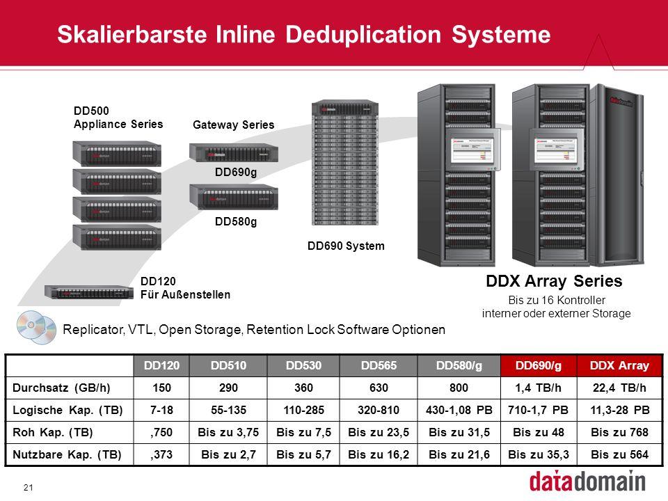 21 Skalierbarste Inline Deduplication Systeme DD500 Appliance Series DDX Array Series Replicator, VTL, Open Storage, Retention Lock Software Optionen Bis zu 16 Kontroller interner oder externer Storage DD120DD510DD530DD565DD580/gDD690/gDDX Array Durchsatz (GB/h)1502903606308001,4 TB/h22,4 TB/h Logische Kap.