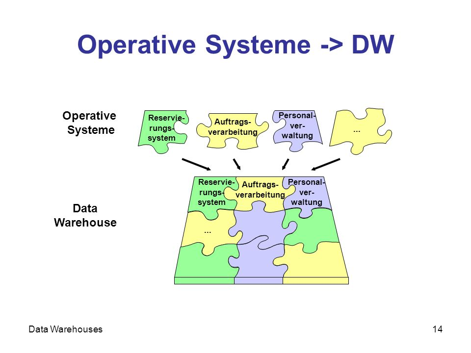 Data Warehouses14 Operative Systeme -> DW Operative Systeme...
