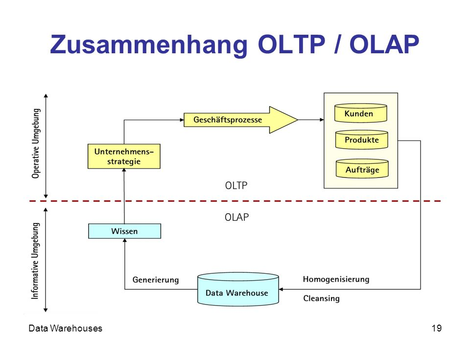 Data Warehouses19 Zusammenhang OLTP / OLAP
