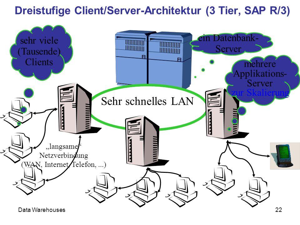 Data Warehouses22 Sehr schnelles LAN ein Datenbank- Server mehrere Applikations- Server zur Skalierung langsame Netzverbindung (WAN, Internet, Telefon