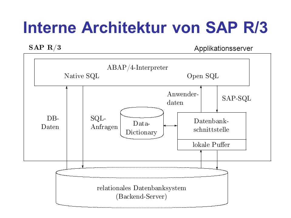 Data Warehouses23 Interne Architektur von SAP R/3 Applikationsserver