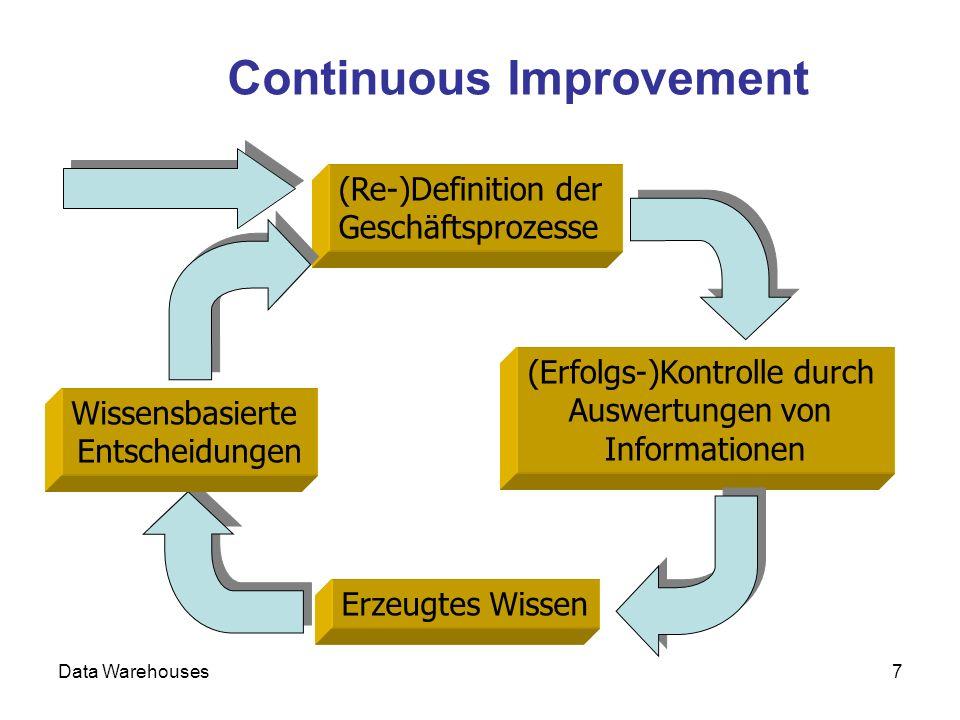 Data Warehouses7 Continuous Improvement (Re-)Definition der Geschäftsprozesse (Erfolgs-)Kontrolle durch Auswertungen von Informationen Erzeugtes Wisse