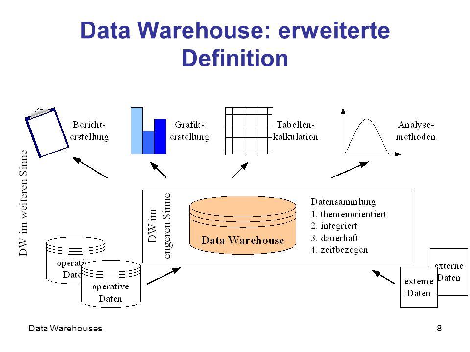 Data Warehouses19 Zusammenhang OLTP / OLAP