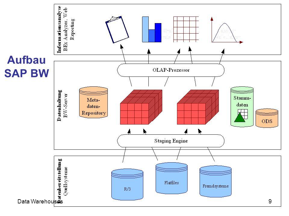 Data Warehouses10 Aufbau des SAP BW © SAP AG