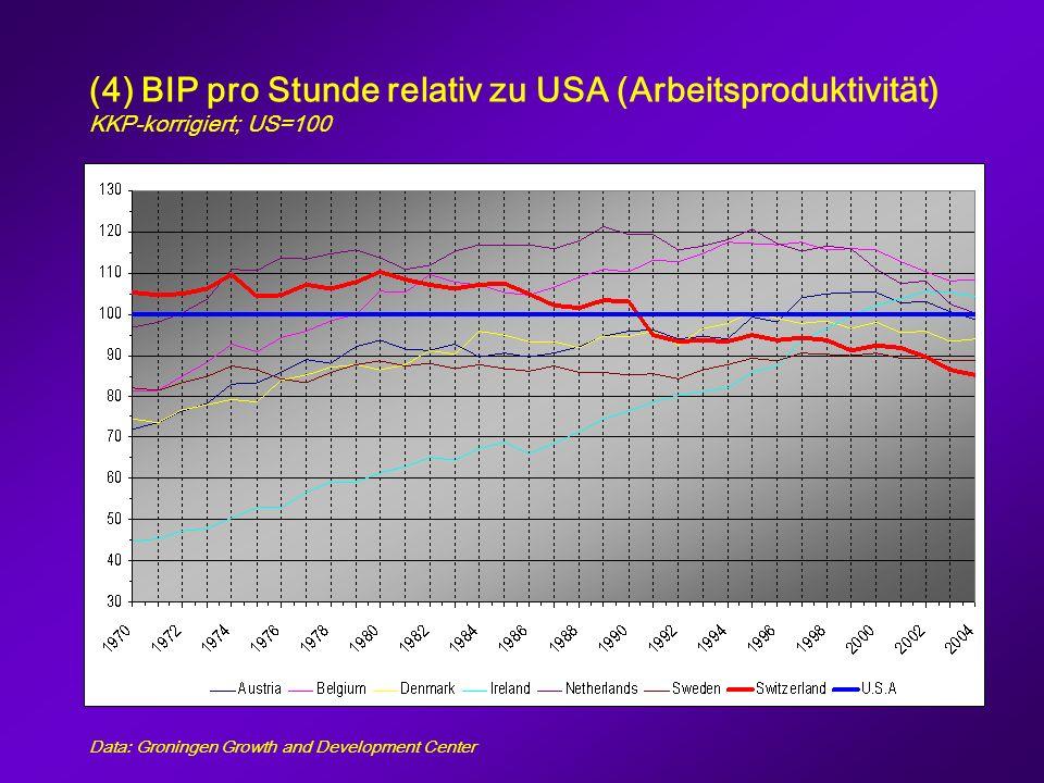 (4) BIP pro Stunde relativ zu USA (Arbeitsproduktivität) KKP-korrigiert; US=100 Data: Groningen Growth and Development Center