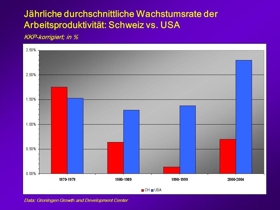Jährliche durchschnittliche Wachstumsrate der Arbeitsproduktivität: Schweiz vs.
