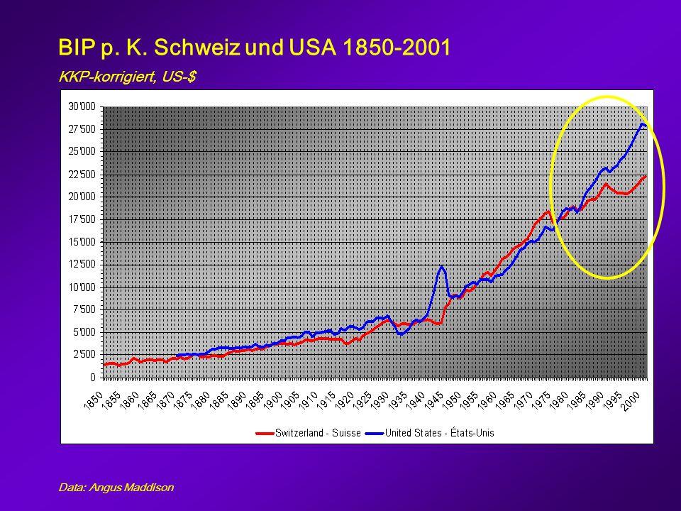 Wachstumsfaktoren (Zerlegung) Wachstum des pro Kopf Einkommens = Wachstum des Arbeitseinsatzes + Wachstum der Arbeitsproduktivität (1) Wachstum des pro Kopf Einkommens (BIP/Pop) = (2) Wachstum Stunden pro Beschäftigten (H/Empl.) + (3) Wachstum Beschäftigungsquote (Empl./Pop) + (4) Wachstum BIP pro Stunde (BIP/H)