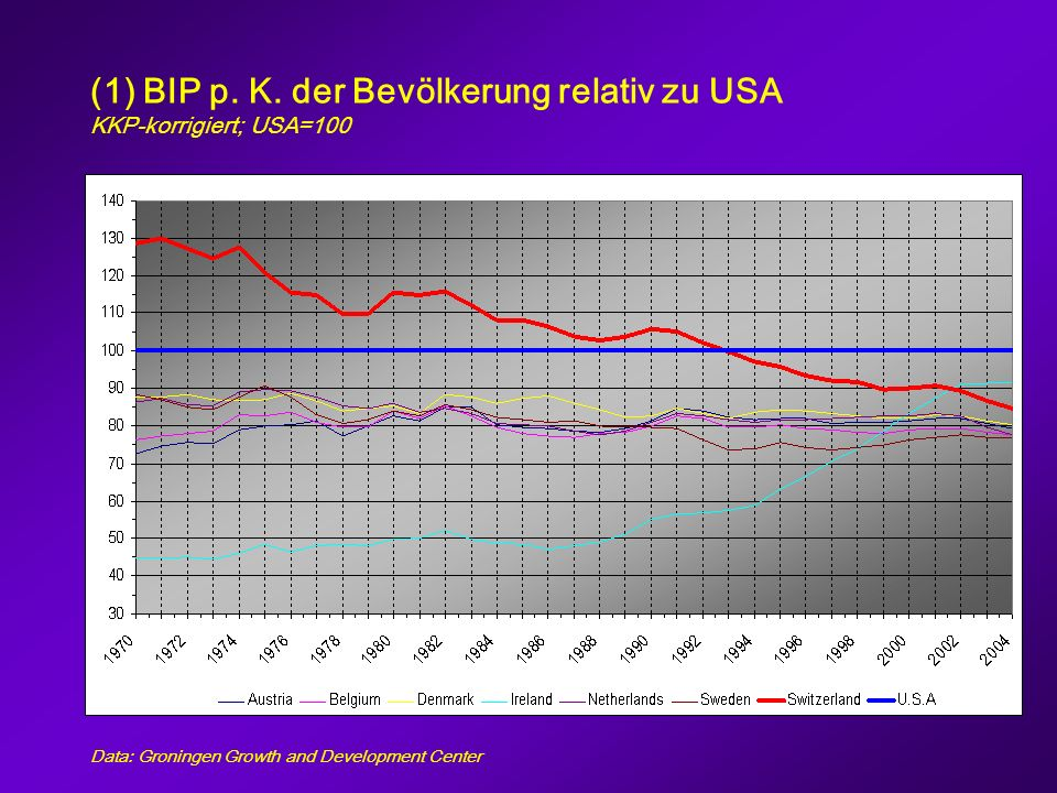 Durchschnittliche jährliche Wachstumsraten BIP p.K.