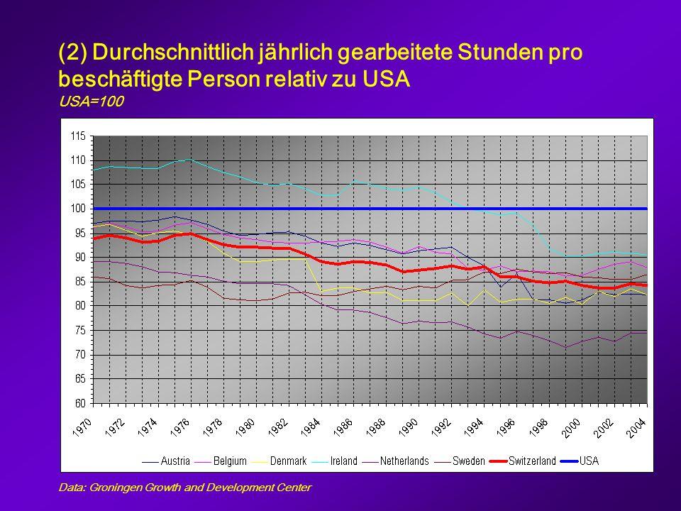 Durchschnittlich jährlich gearbeitete Stunden pro beschäftigte Person 2004 Data: Groningen Growth and Development Center