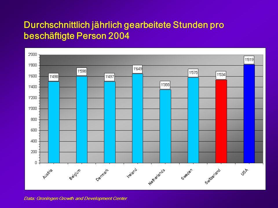 (3) Beschäftigungsquote relativ zu USA USA=100 Data: Groningen Growth and Development Center