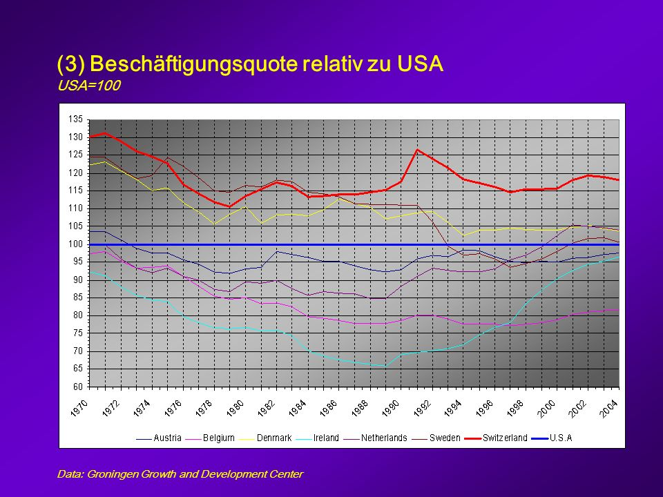 (3) Beschäftigungsquote relativ zu USA USA=100 Data: Groningen Growth and Development Center