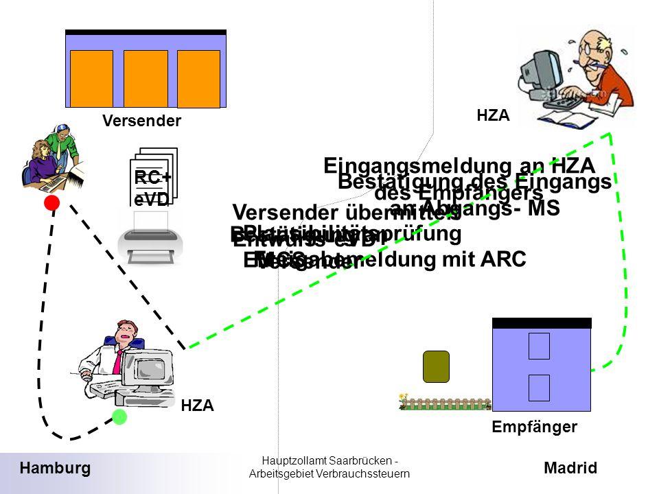 RC+ eVD Versender übermittelt Entwurfs-eVD Plausibilitätsprüfung EMCS Freigabemeldung mit ARC Eingangsmeldung an HZA des Empfängers HamburgMadrid Vers