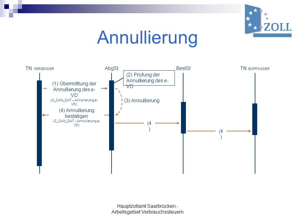 Hauptzollamt Saarbrücken - Arbeitsgebiet Verbrauchssteuern Annullierung TN VERSENDER AbgSt BestSt TN EMPFÄNGER (1) Übermittlung der Annullierung des e