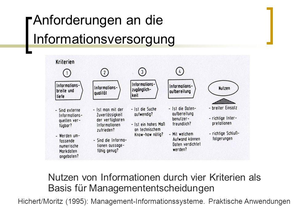 Anforderungen an die Informationsversorgung Nutzen von Informationen durch vier Kriterien als Basis für Managemententscheidungen Hichert/Moritz (1995)