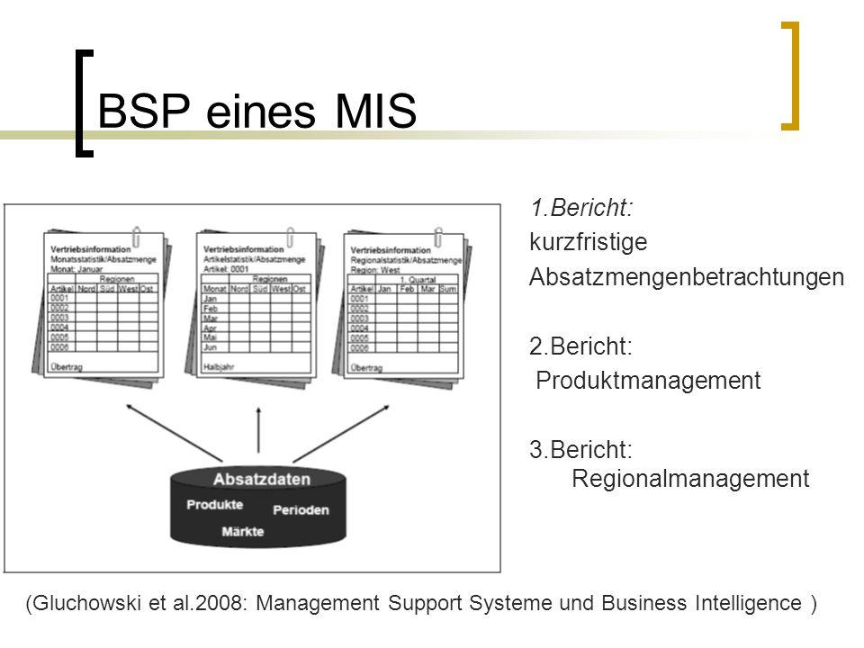 BSP eines MIS 1.Bericht: kurzfristige Absatzmengenbetrachtungen 2.Bericht: Produktmanagement 3.Bericht: Regionalmanagement (Gluchowski et al.2008: Man
