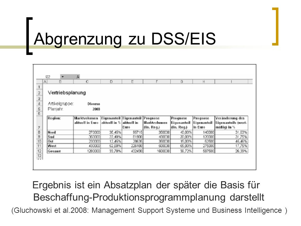 Abgrenzung zu DSS/EIS Ergebnis ist ein Absatzplan der später die Basis für Beschaffung-Produktionsprogrammplanung darstellt (Gluchowski et al.2008: Ma