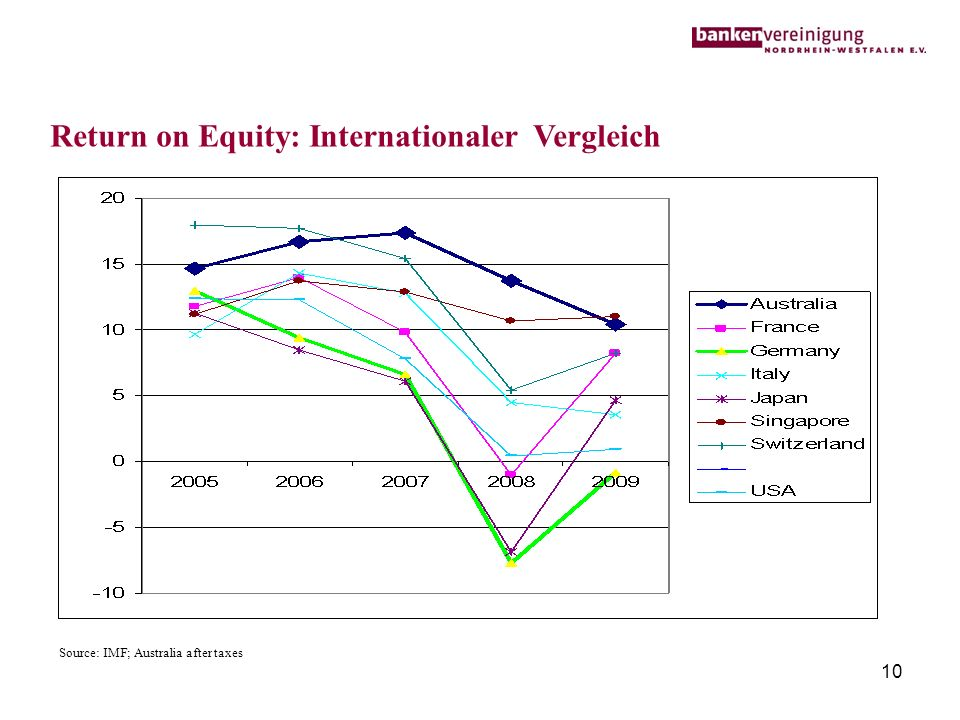 10 Return on Equity: Internationaler Vergleich Source: IMF; Australia after taxes