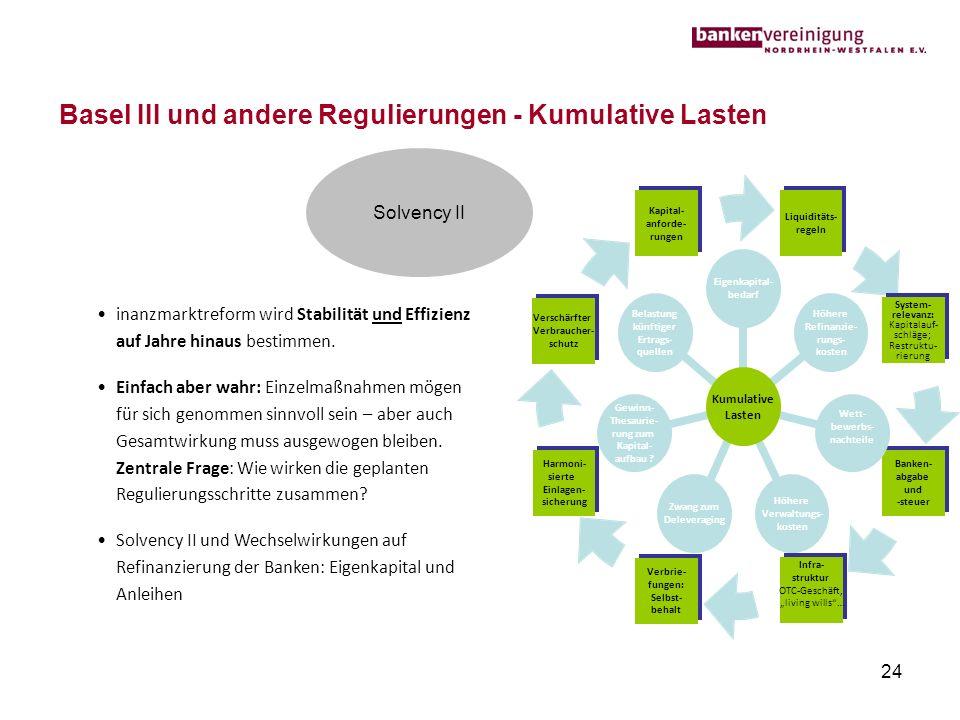 24 Basel III und andere Regulierungen - Kumulative Lasten inanzmarktreform wird Stabilität und Effizienz auf Jahre hinaus bestimmen. Einfach aber wahr