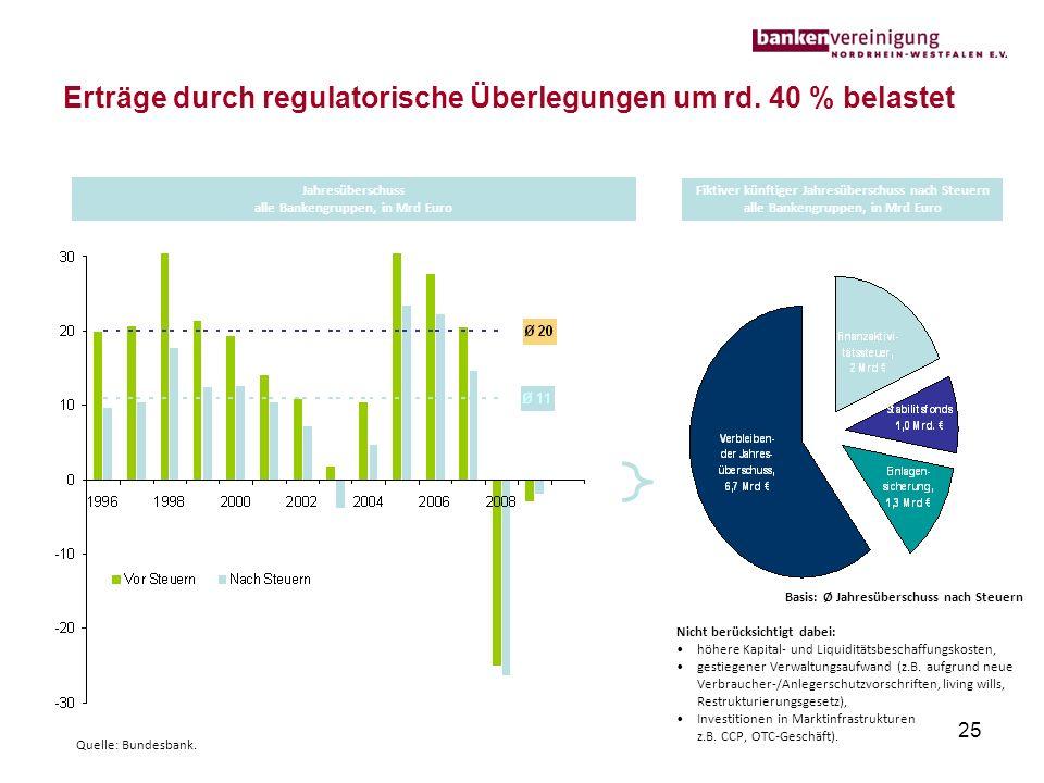 25 Erträge durch regulatorische Überlegungen um rd. 40 % belastet Fiktiver künftiger Jahresüberschuss nach Steuern alle Bankengruppen, in Mrd Euro Jah