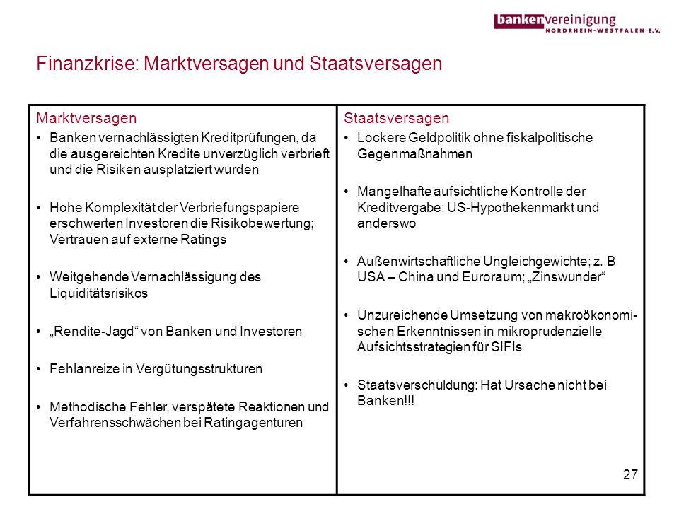 27 Finanzkrise: Marktversagen und Staatsversagen Marktversagen Banken vernachlässigten Kreditprüfungen, da die ausgereichten Kredite unverzüglich verb
