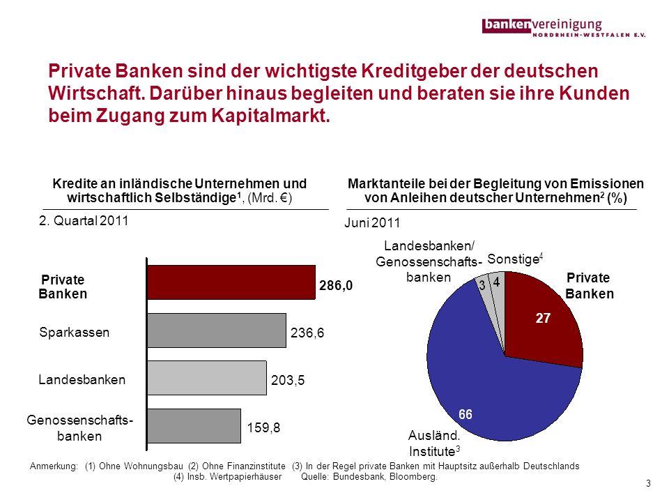 Private Banken sind der wichtigste Kreditgeber der deutschen Wirtschaft. Darüber hinaus begleiten und beraten sie ihre Kunden beim Zugang zum Kapitalm