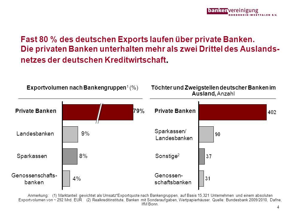 Fast 80 % des deutschen Exports laufen über private Banken. Die privaten Banken unterhalten mehr als zwei Drittel des Auslands- netzes der deutschen K