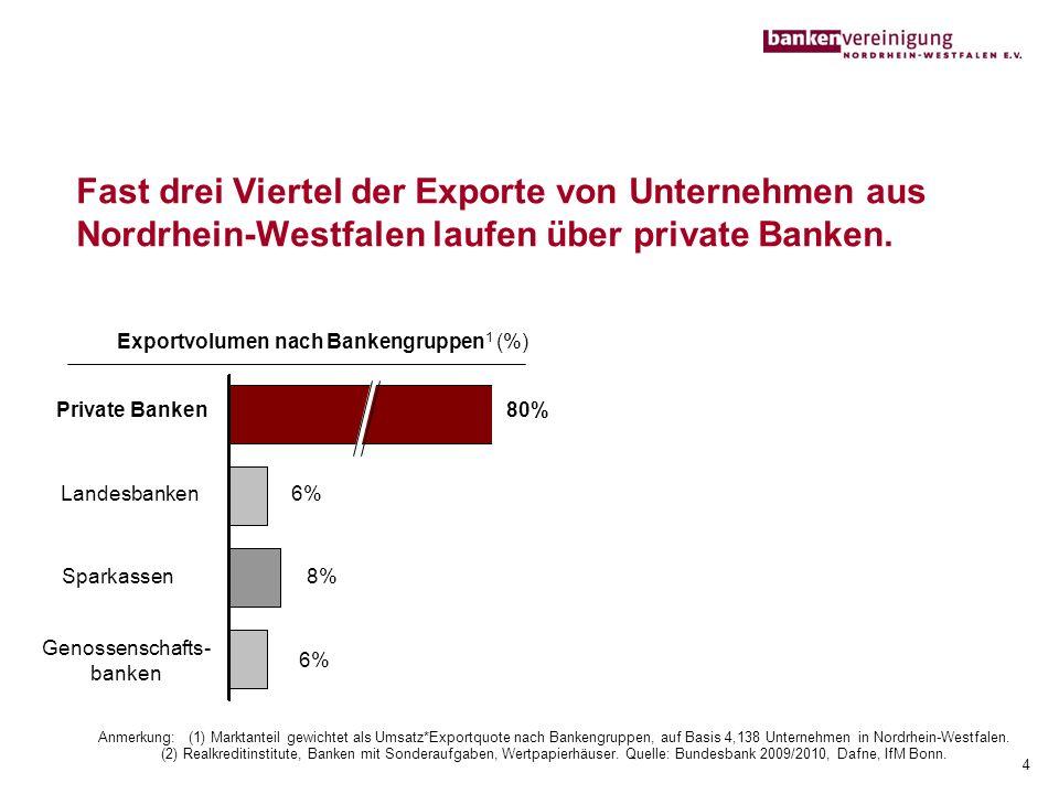 Fast drei Viertel der Exporte von Unternehmen aus Nordrhein-Westfalen laufen über private Banken. Anmerkung: (1) Marktanteil gewichtet als Umsatz*Expo