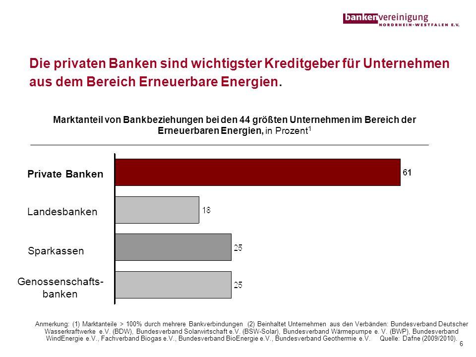 Anmerkung: (1) Marktanteile > 100% durch mehrere Bankverbindungen (2) Beinhaltet Unternehmen aus den Verbänden: Bundesverband Deutscher Wasserkraftwer