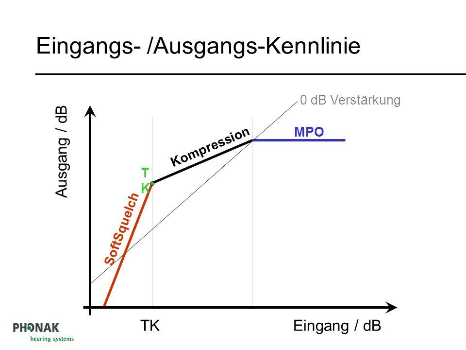 Eingangs- /Ausgangs-Kennlinie TK MPO Ausgang / dB Eingang / dB 0 dB Verstärkung Kompression TKTK SoftSquelch