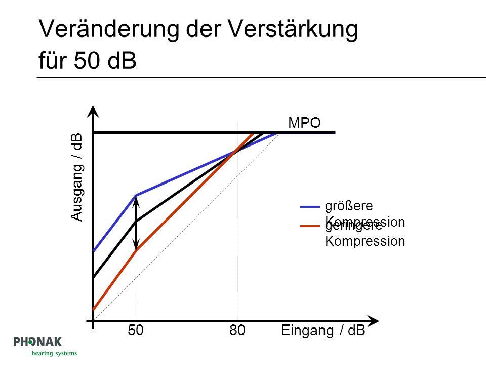 Veränderung der Verstärkung für 50 dB 50 MPO Ausgang / dB Eingang / dB80 größere Kompression geringere Kompression