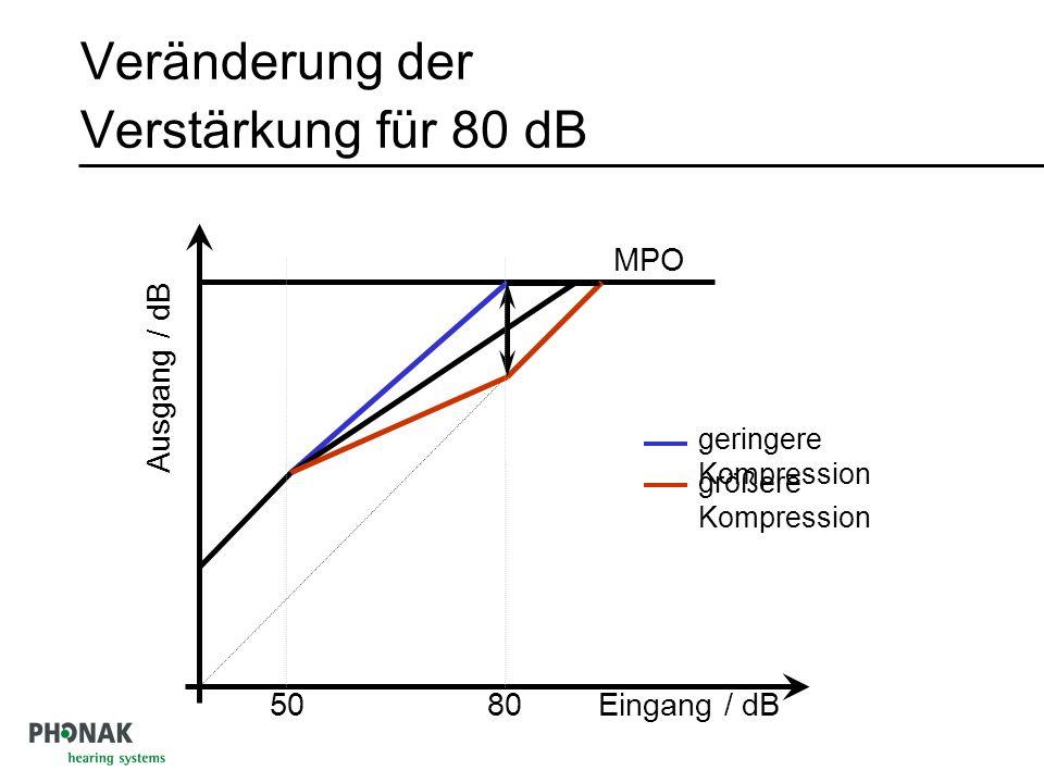 Veränderung der Verstärkung für 80 dB 50 MPO Ausgang / dB Eingang / dB80 größere Kompression geringere Kompression