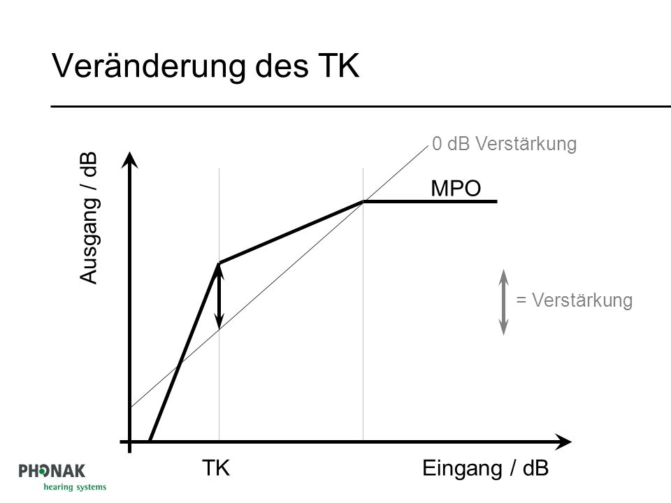 Veränderung des TK TK MPO Ausgang / dB Eingang / dB 0 dB Verstärkung = Verstärkung