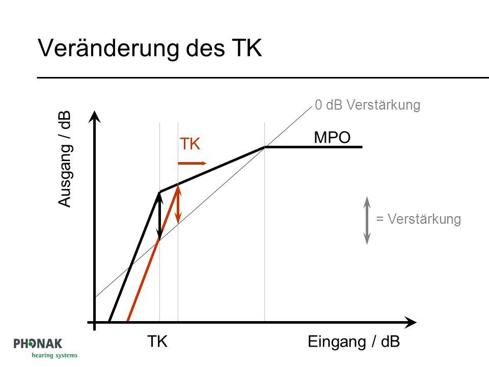 Veränderung des TK TK MPO Ausgang / dB Eingang / dB TK 0 dB Verstärkung = Verstärkung