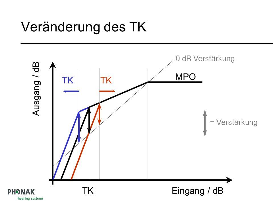 Veränderung des TK TK MPO Ausgang / dB Eingang / dB TK = Verstärkung 0 dB Verstärkung