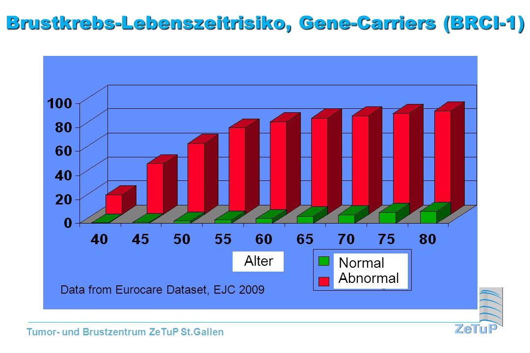 Tumor- und Brustzentrum ZeTuP St.Gallen Brustkrebs-Lebenszeitrisiko, Gene-Carriers (BRCI-1) Normal Abnormal Alter Data from Eurocare Dataset, EJC 2009