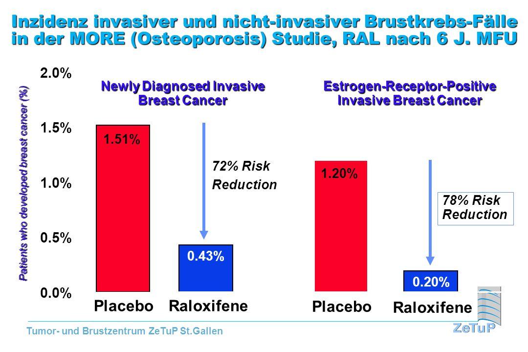 Tumor- und Brustzentrum ZeTuP St.Gallen Inzidenz invasiver und nicht-invasiver Brustkrebs-Fälle in der MORE (Osteoporosis) Studie, RAL nach 6 J. MFU 1