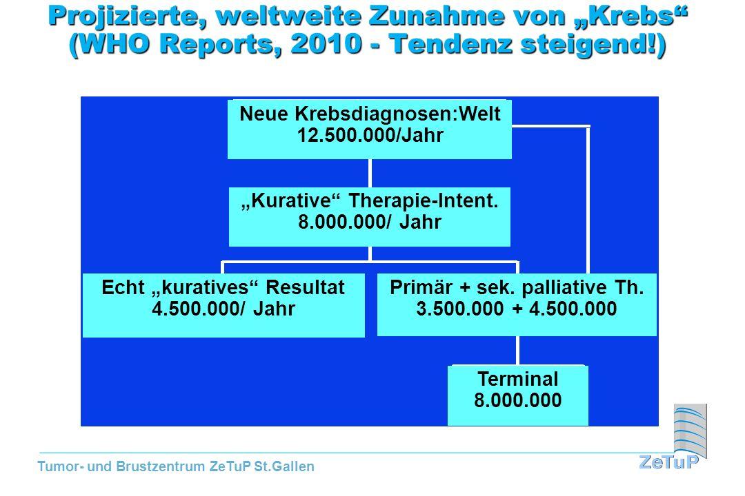 Tumor- und Brustzentrum ZeTuP St.Gallen Projizierte, weltweite Zunahme von Krebs (WHO Reports, 2010 - Tendenz steigend!) Neue Krebsdiagnosen:Welt 12.5