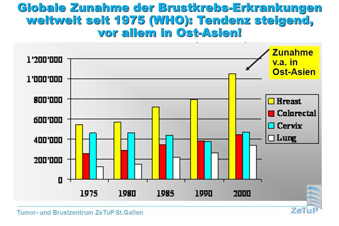 Tumor- und Brustzentrum ZeTuP St.Gallen Zunahme v.a. in Ost- Asien! Zunahme v.a. in Ost-Asien Globale Zunahme der Brustkrebs-Erkrankungen weltweit sei