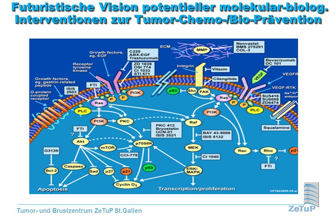 Tumor- und Brustzentrum ZeTuP St.Gallen Futuristische Vision potentieller molekular-biolog. Interventionen zur Tumor-Chemo-/Bio-Prävention Futuristisc