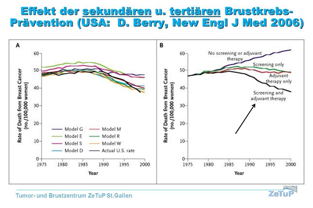 Tumor- und Brustzentrum ZeTuP St.Gallen Effekt der sekundären u. tertiären Brustkrebs- Prävention (USA: D. Berry, New Engl J Med 2006)