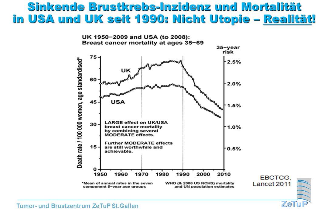 Tumor- und Brustzentrum ZeTuP St.Gallen TAM: Probleme mit Chemoprävention von Brustkrebs, selbst in the USA (AACR, 2010) Ungeachtet dieser Datenlagen und Fakten (sign.