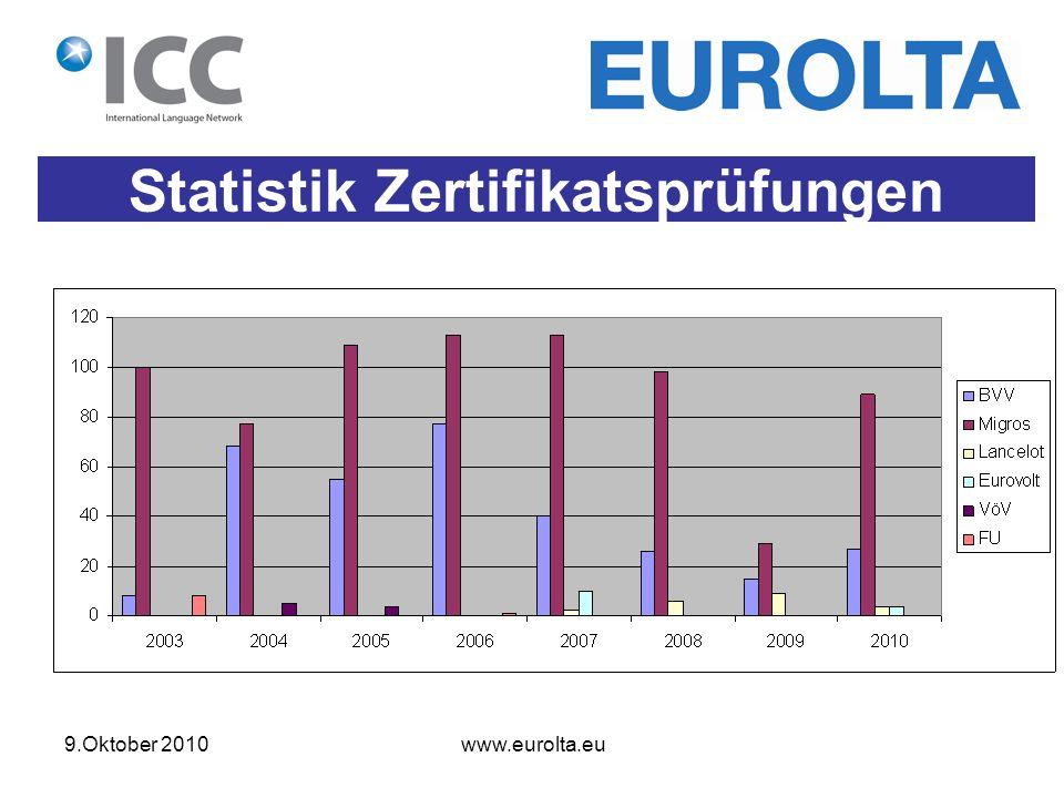 9.Oktober 2010 www.eurolta.eu Statistik Zertifikatsprüfungen