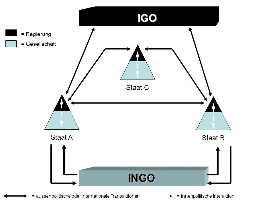 IGO INGO Staat AStaat C Staat B = Regierung = Gesellschaft = aussenpolitische oder internationale Transaktionen= innenpolitische Interaktion