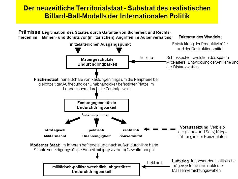 Der neuzeitliche Territorialstaat - Substrat des realistischen Billard-Ball-Modells der Internationalen Politik Prämisse Legitimation des Staates durc