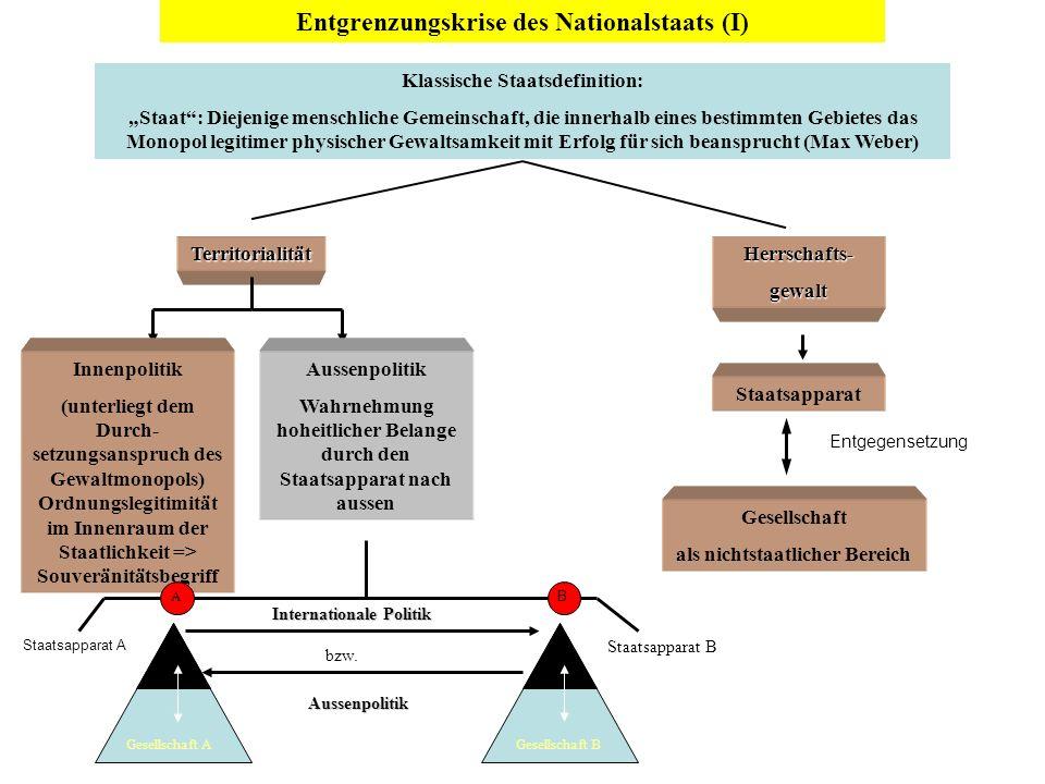 Entgrenzungskrise des Nationalstaats (I) Klassische Staatsdefinition: Staat : Diejenige menschliche Gemeinschaft, die innerhalb eines bestimmten Gebie