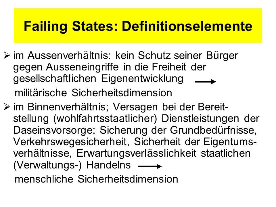 Failing States: Definitionselemente im Aussenverhältnis: kein Schutz seiner Bürger gegen Ausseneingriffe in die Freiheit der gesellschaftlichen Eigene