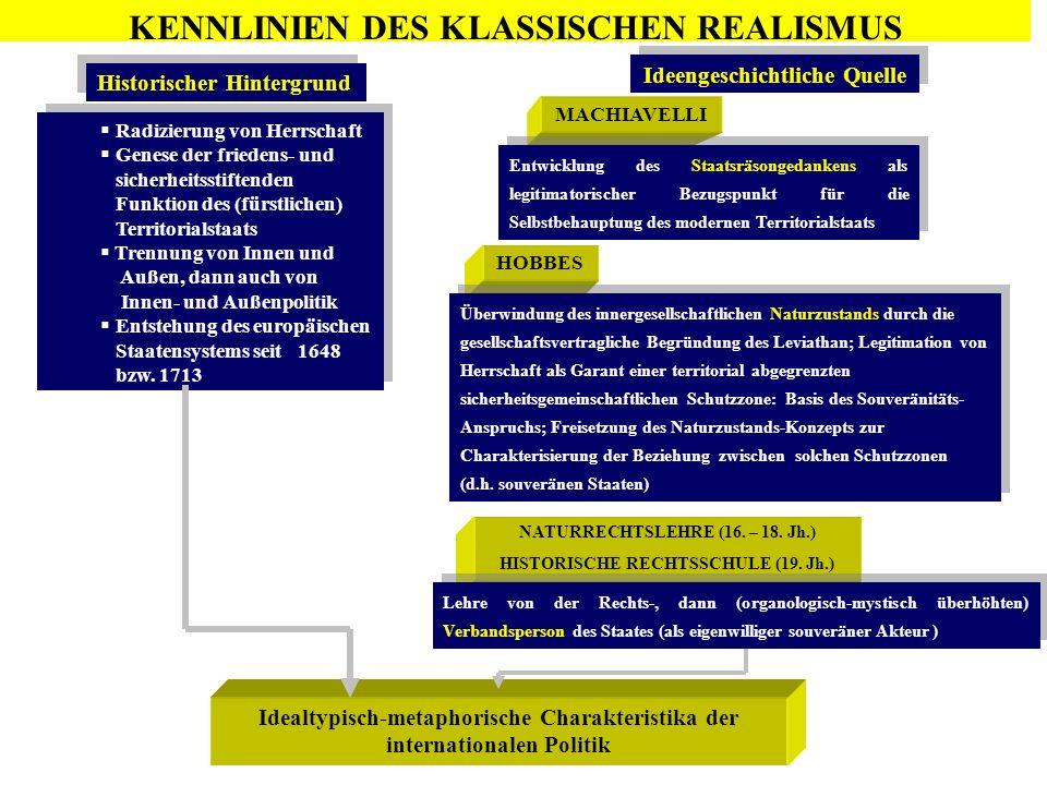 HOBBES Idealtypisch-metaphorische Charakteristika der internationalen Politik Historischer Hintergrund Ideengeschichtliche Quelle Radizierung von Herr