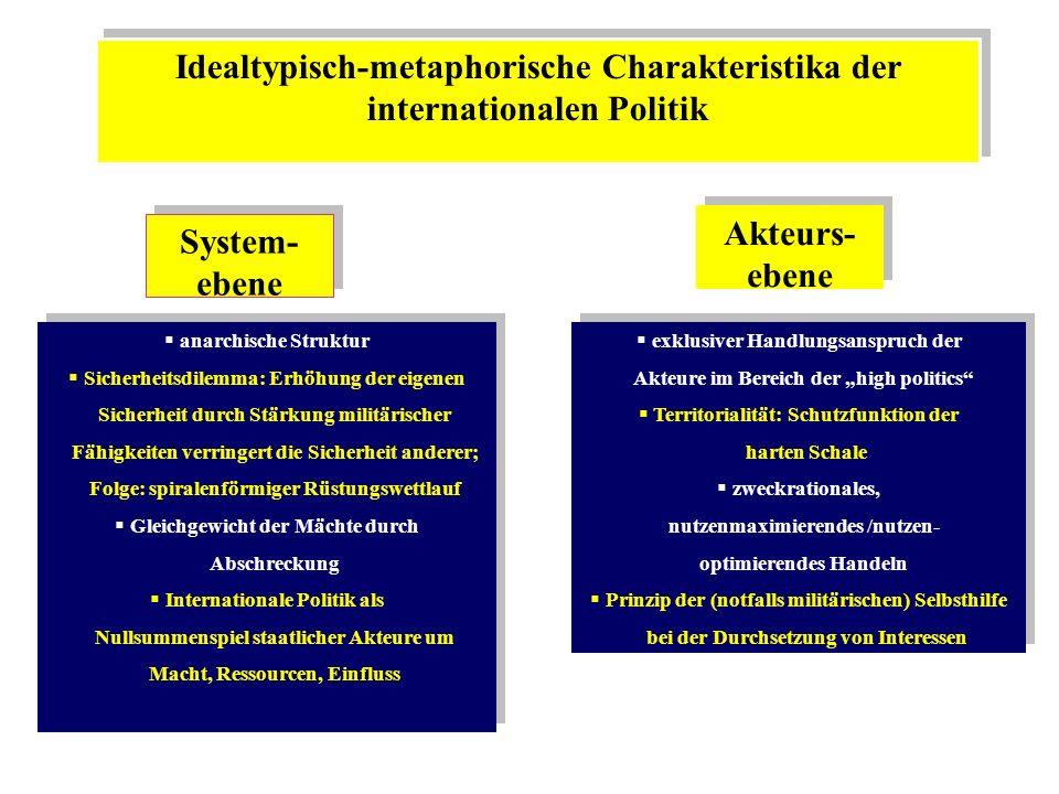 Idealtypisch-metaphorische Charakteristika der internationalen Politik System- ebene anarchische Struktur Sicherheitsdilemma: Erhöhung der eigenen Sic